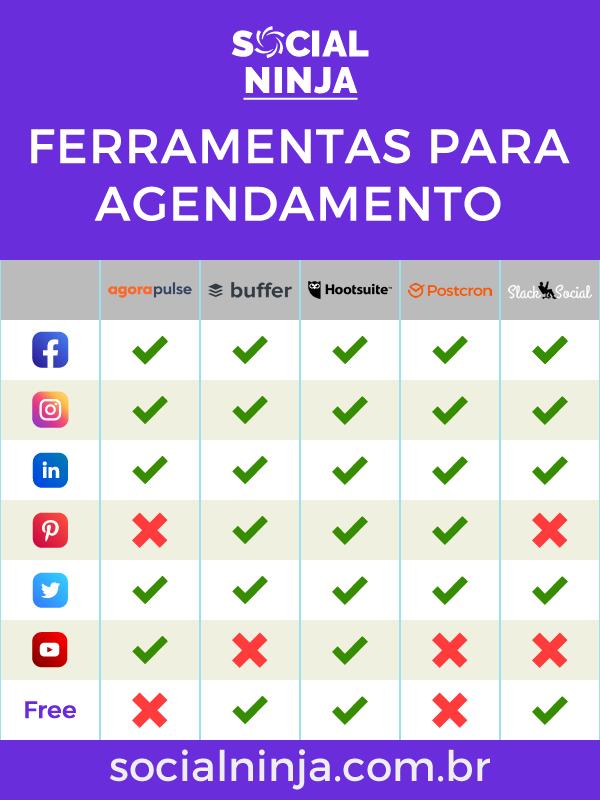 Aplicativos Para Agendar Posts Redes Sociais